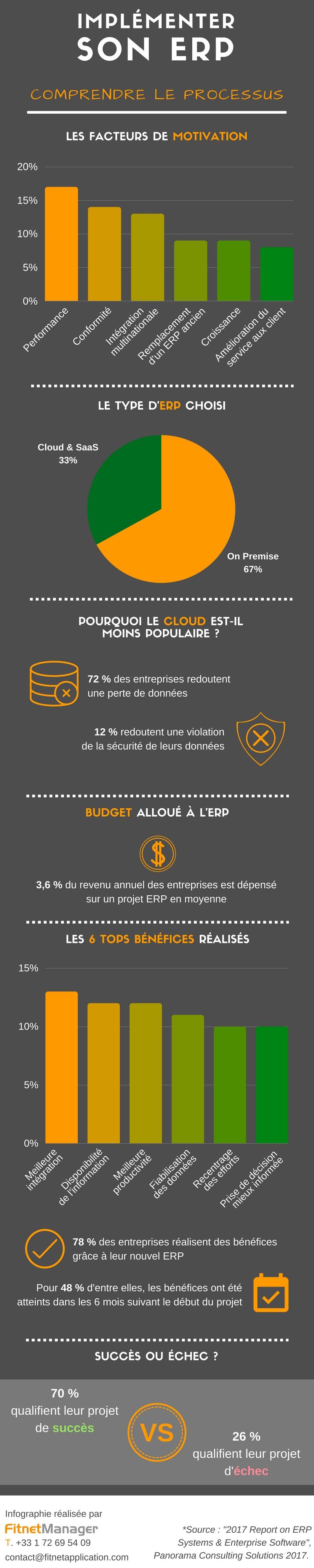 Infographie : Processus d'implémentation ERP