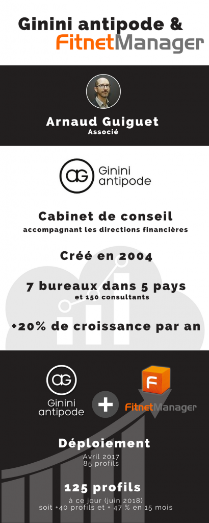 Ginini antipode et Fitnet Manager ERP SaaS