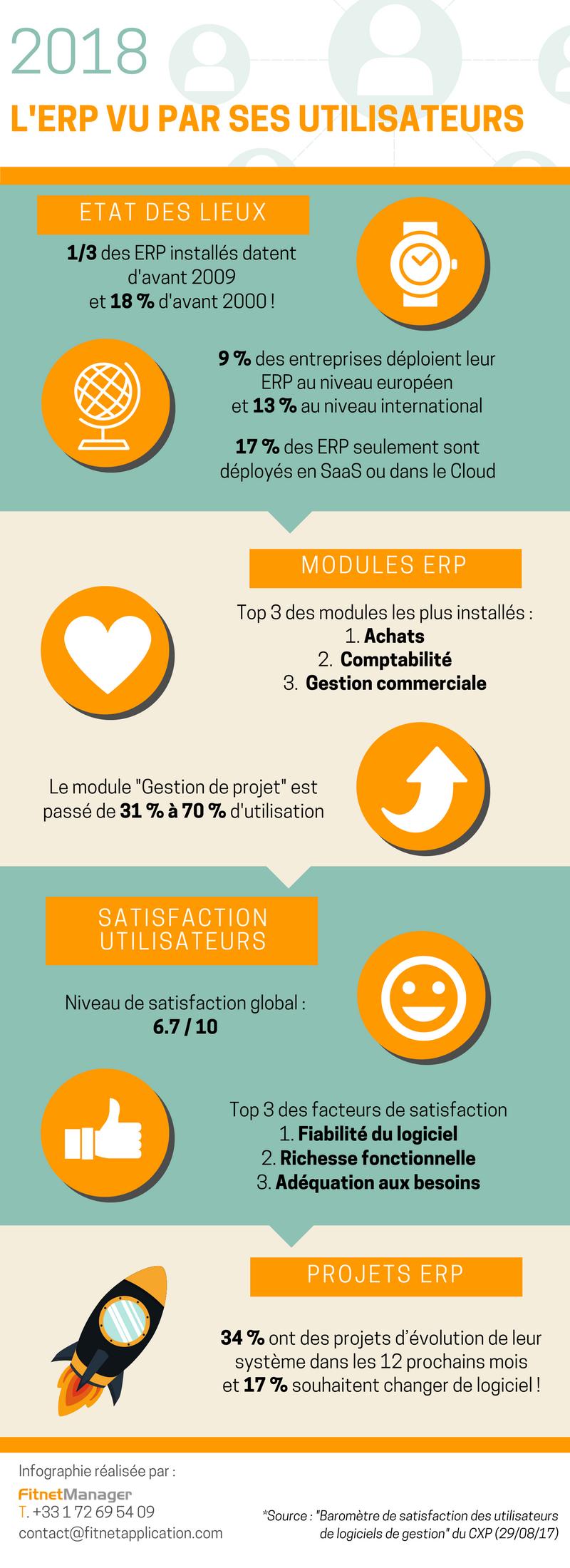 Infographie_2018_L'ERP vu par ses utilisateurs_©Fitnet Manager