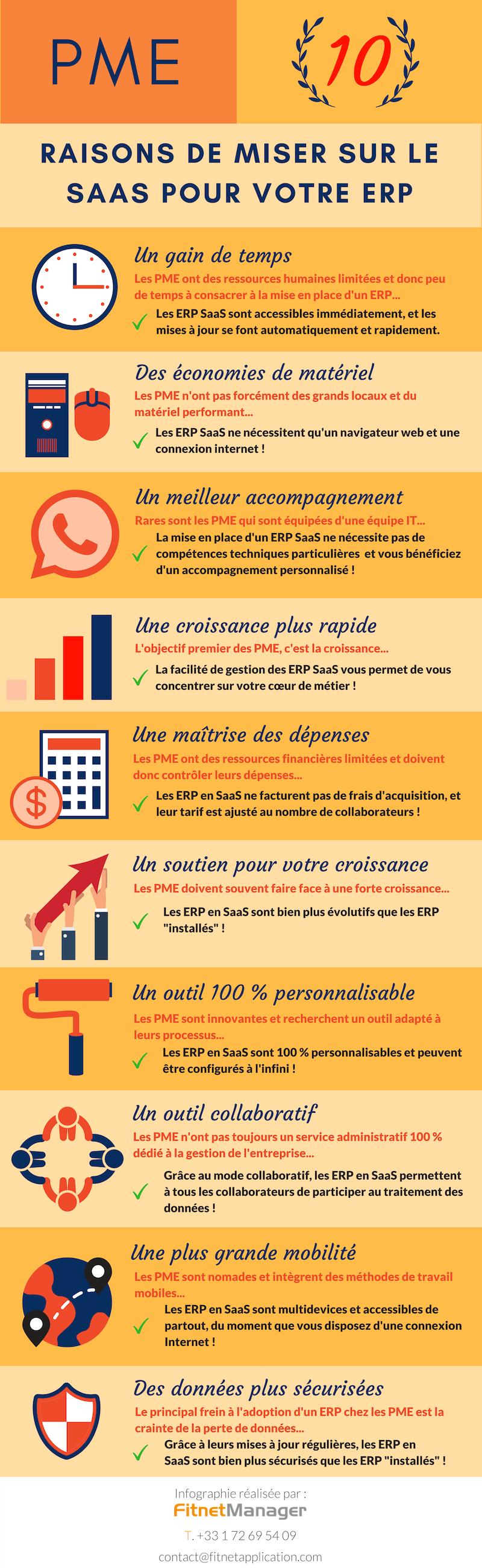 Infographie : Les PME et l'ERP SaaS