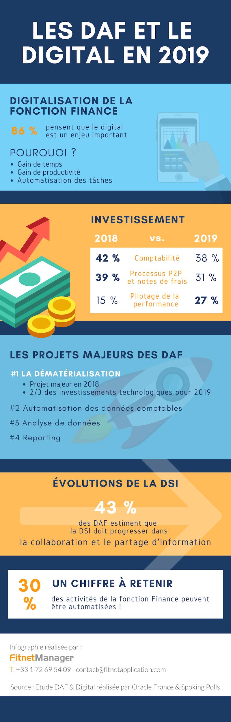Fitnet Manager Infographie DAF et Digital 2019