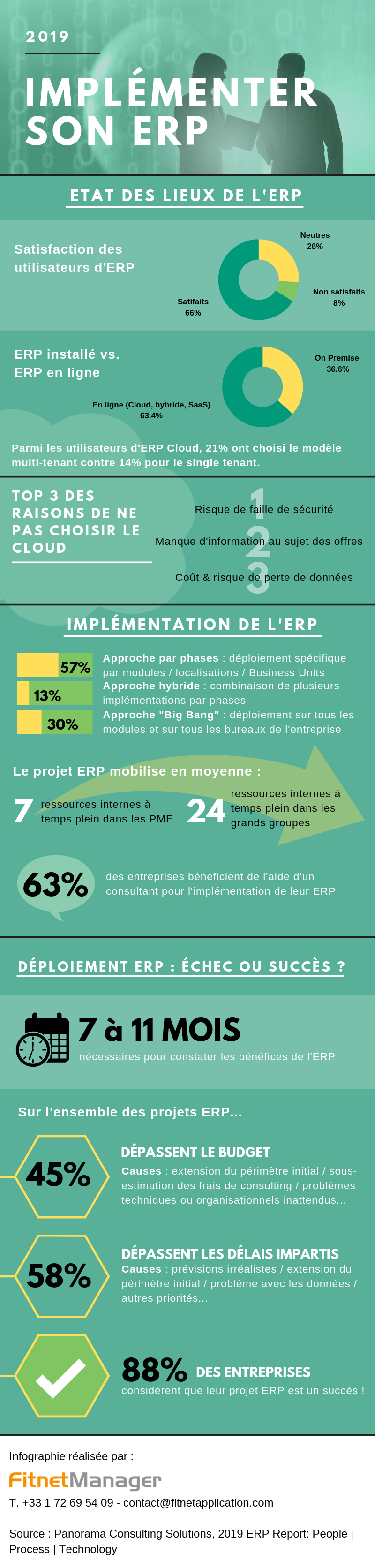 [Infographie] Implémenter son ERP en 2019