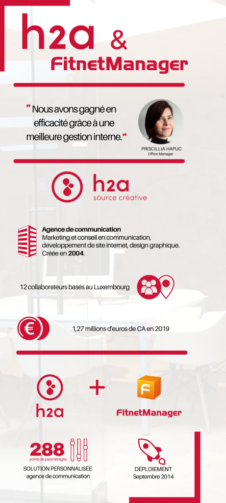 Infographie H2A